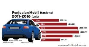 Penjualan Mobil di Bali, Akhir tahun Diprediksi Mencapai 25.800 unit, Tahun 2017 Naik Tipis